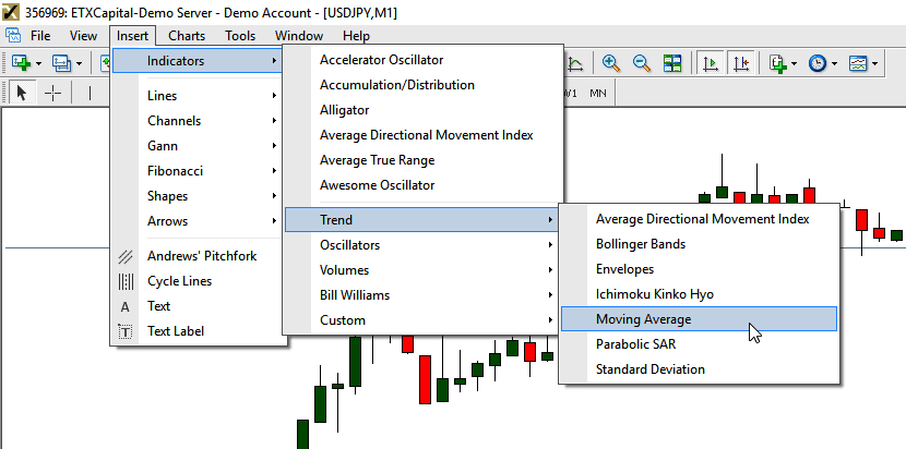 Install Moving Average on metatrader4