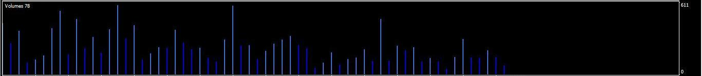 VOLUME indicatore metatrader opzioni binarie