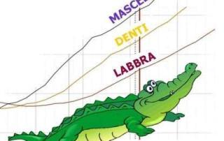 Strategia Alligator