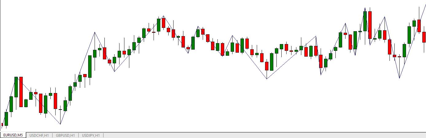 Osservazione dell'oscillazione dei prezzi. EUR/USD M5 Feb17 (indicatore Zig-Zag)