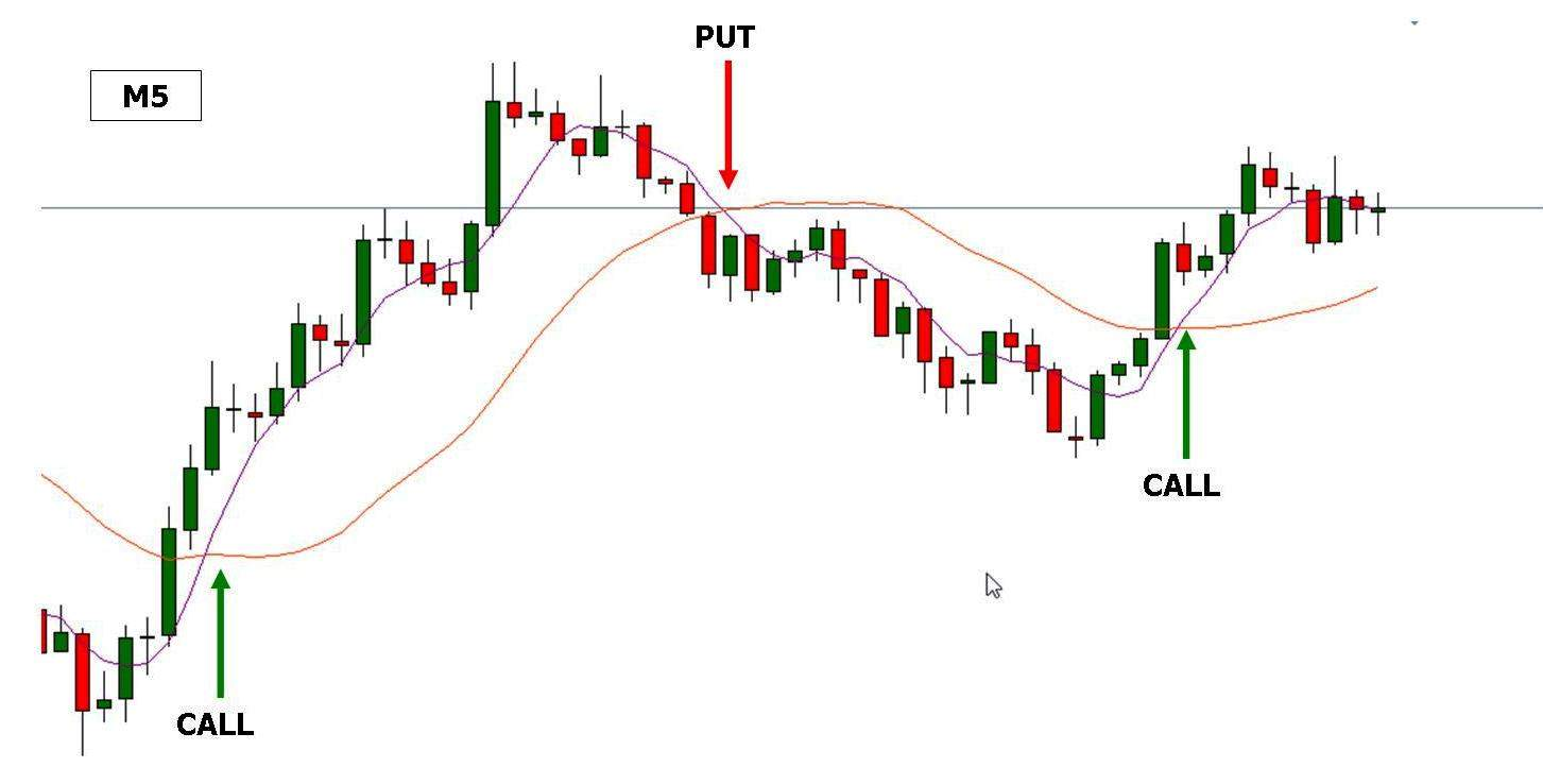 entry point moving average crossing