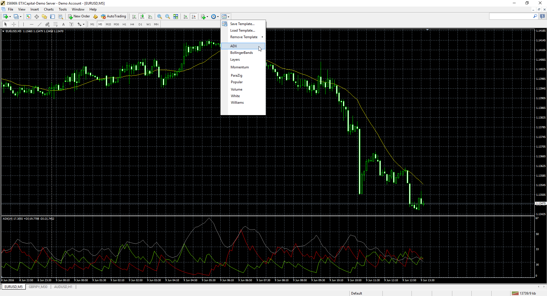 Template ADX Metatrader 4 Strategia ADX
