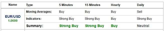 Investing: Tabella trend corrente