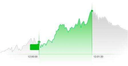 grafico che illustra la scadenza di una opzione