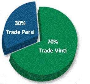 Piano Economico 70 %,