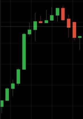 """Grafico """"reale"""" che mostra 3 candele consecutive uguali di segno opposto al trend precedente"""