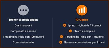 Successful IQ Option Stock Trading Sign Up