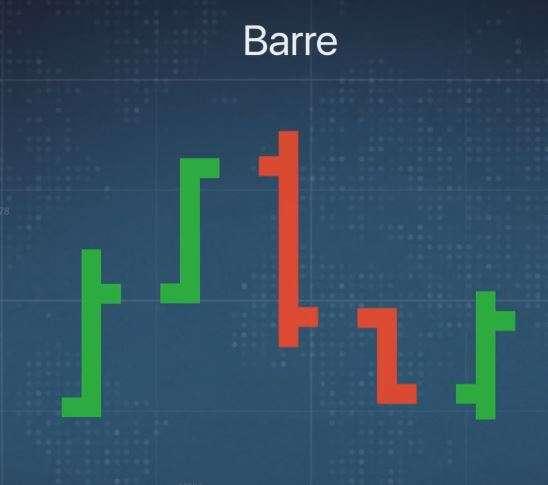Grafico a barre