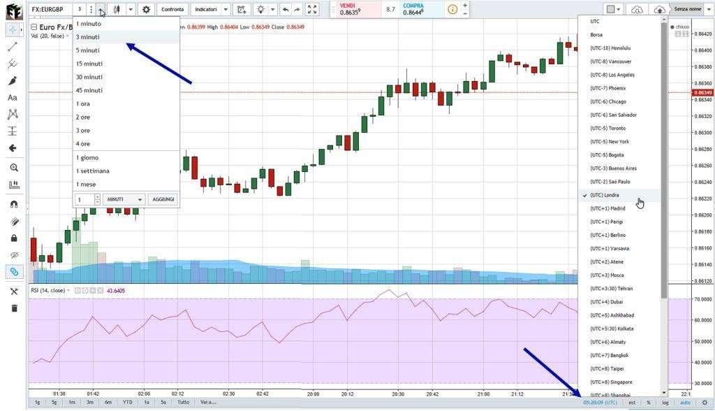Grafico piattaforma TradingView