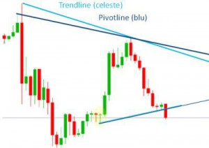 differenza trendline pivotline