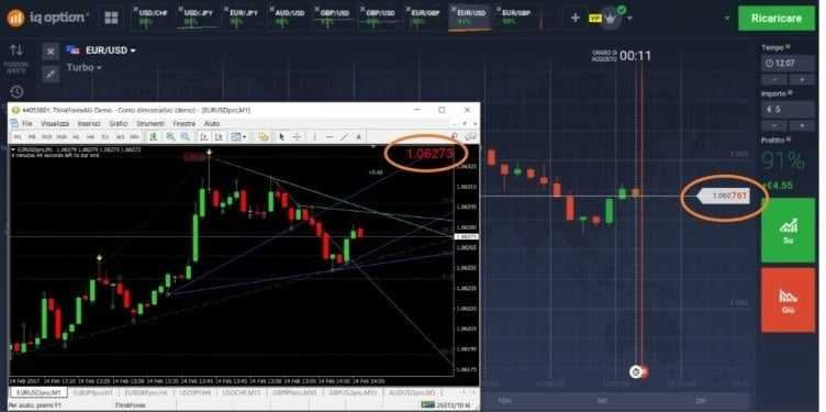 differenza metatrader opzioni binarie