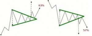 rottura delle trend line