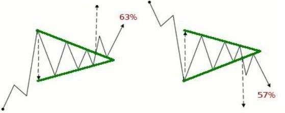 possibili rotture delle trendline