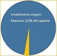 Investimento per una singola operazione