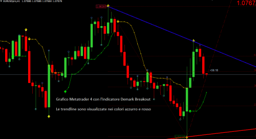 template indicatore demark metatrader 4