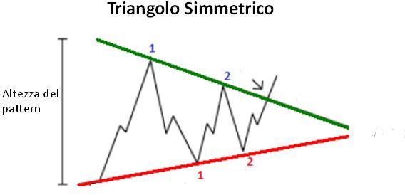 triangolo simmetrico trendline