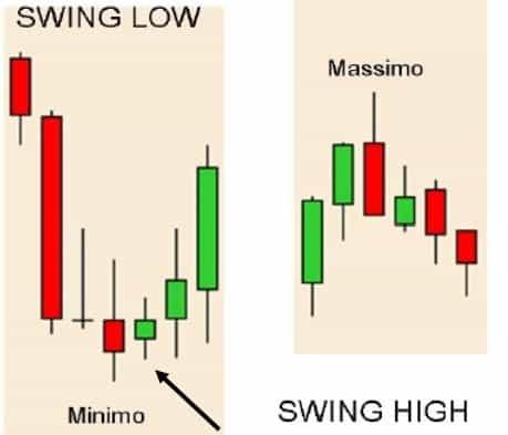 oscillazioni del grafico