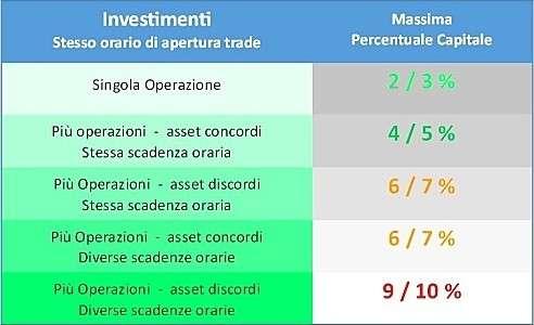 forzaforex - Tabella Rapida Investimenti Opzioni Binarie