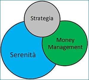 Gestione denaro opzioni binarie - Percentuali da considerare