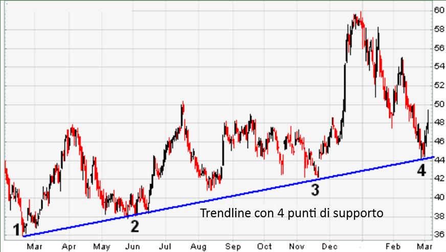 trend line con 4 punti di contatto