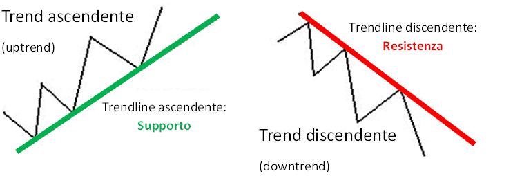 trend ascendente e discendente
