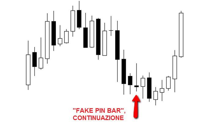 Fake Pin bar - Continuazione