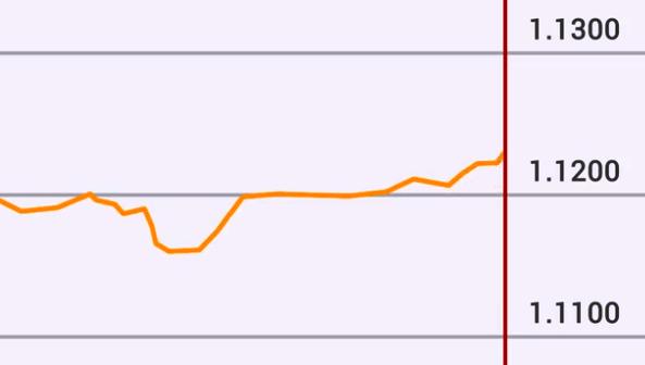 Il cambio euro-dollaro varia continuamente