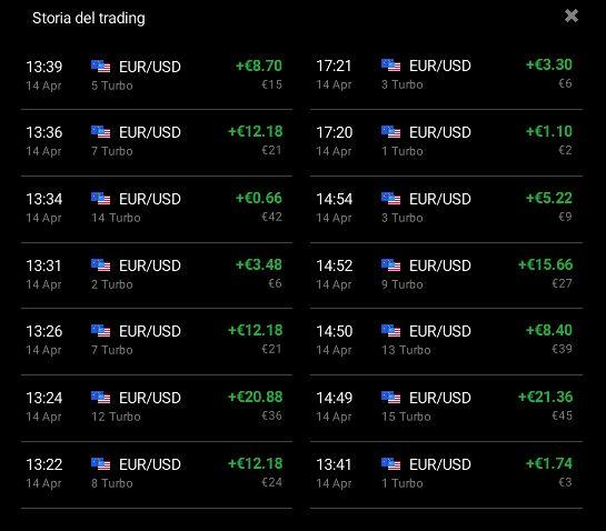 Risultati di trading con la strategia Forza 5