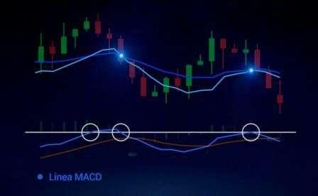 La linea MACD interseca la linea dello zero.