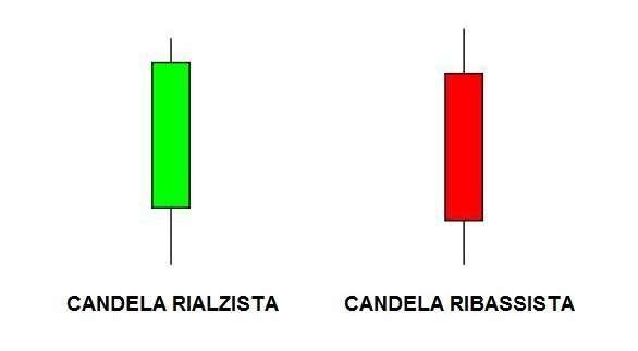 2. CANDELA RIALZISTA E RIBASSISTA