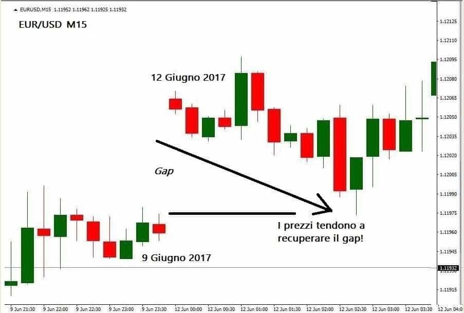 Gap di EUR/USD 9 Giugno2017