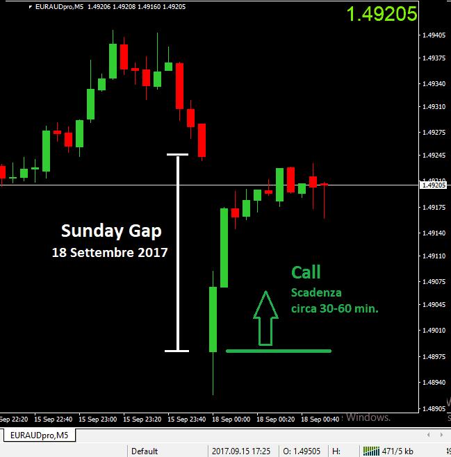 Ti sei accorto dei gap della domenica?