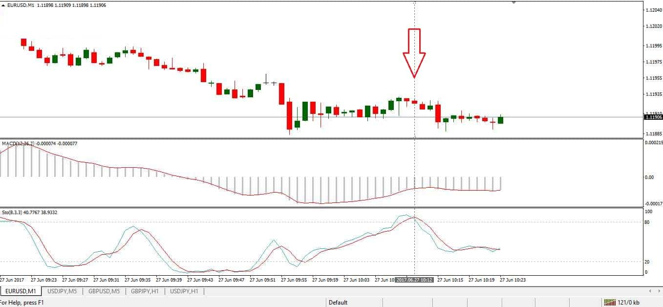 Macd <0 and Slow Stochastic drops from level 80. Put.