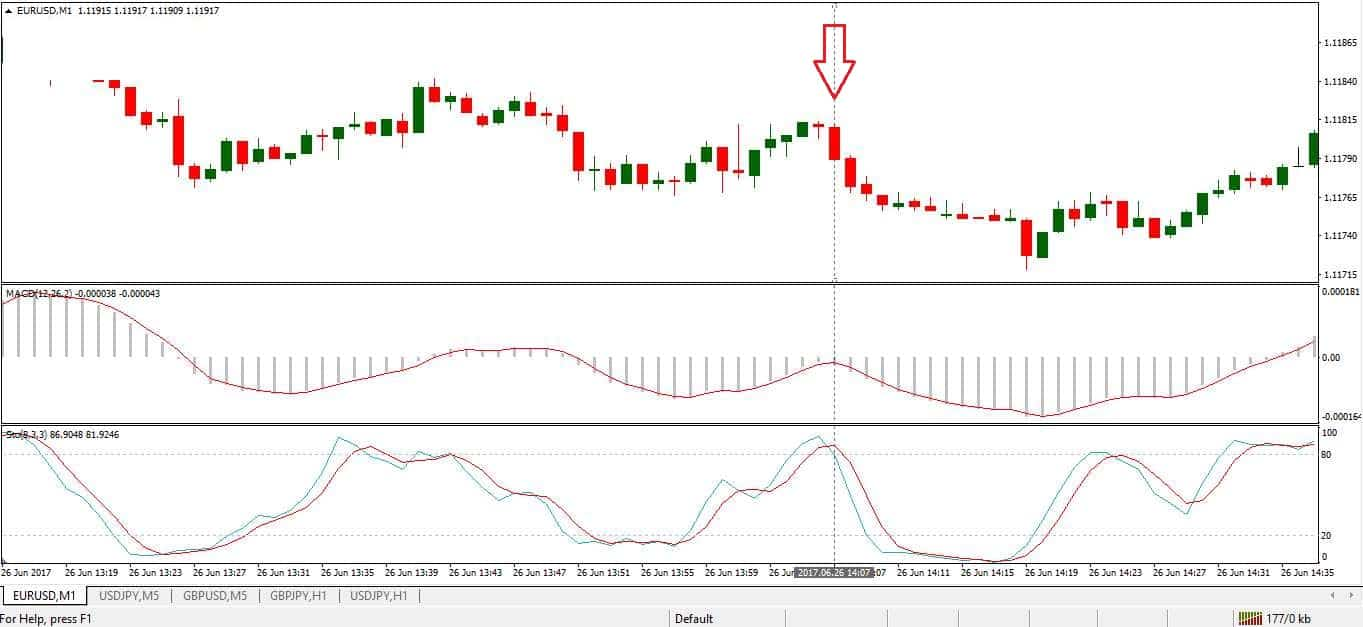 macd is below zero and the Stochastic drops from the 80 level. Put.