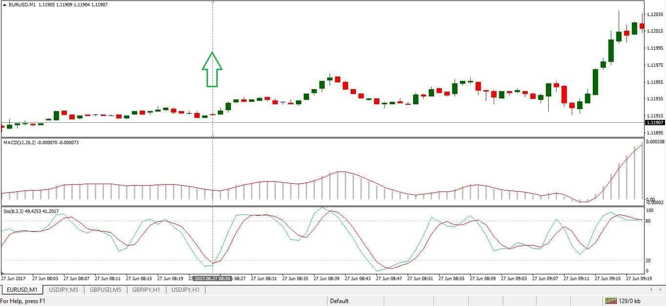 MACD > 0,  e lo Stocastico sale dal livello 20, Call.