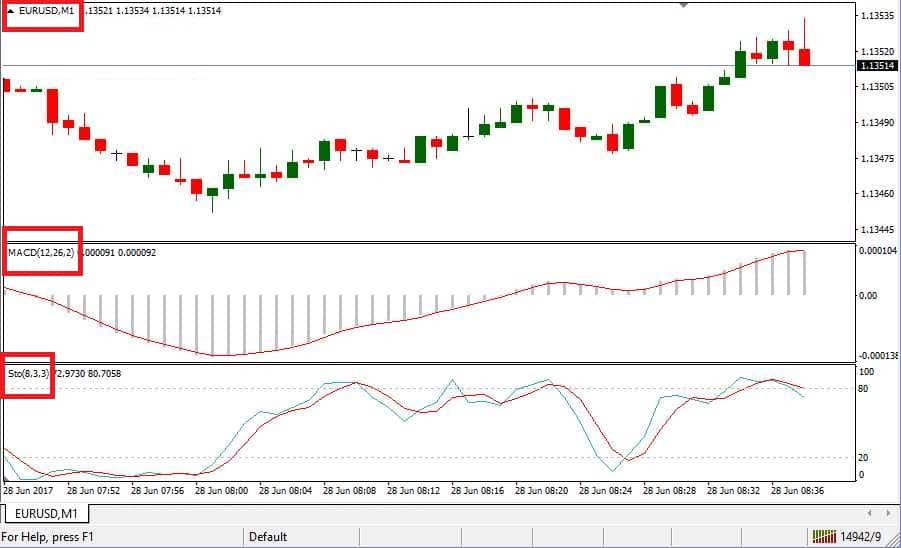 Grafico Strategia Macd Stocastico (EUR/USD M1)