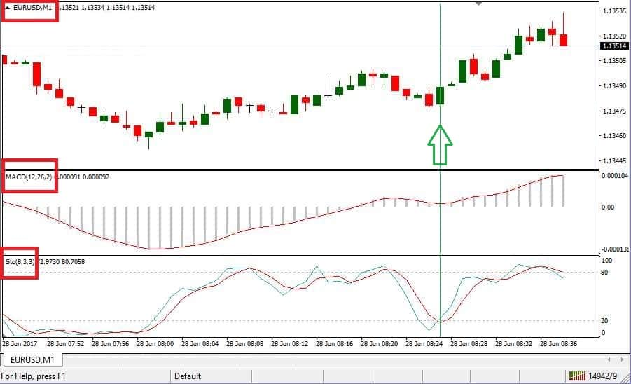 Macd is above zero and the Stochastic rises from level 20