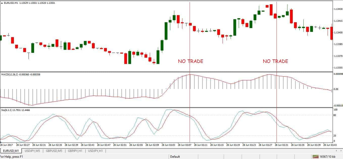 MACD> 0, and the Stochastic drops from level 80. No Trade