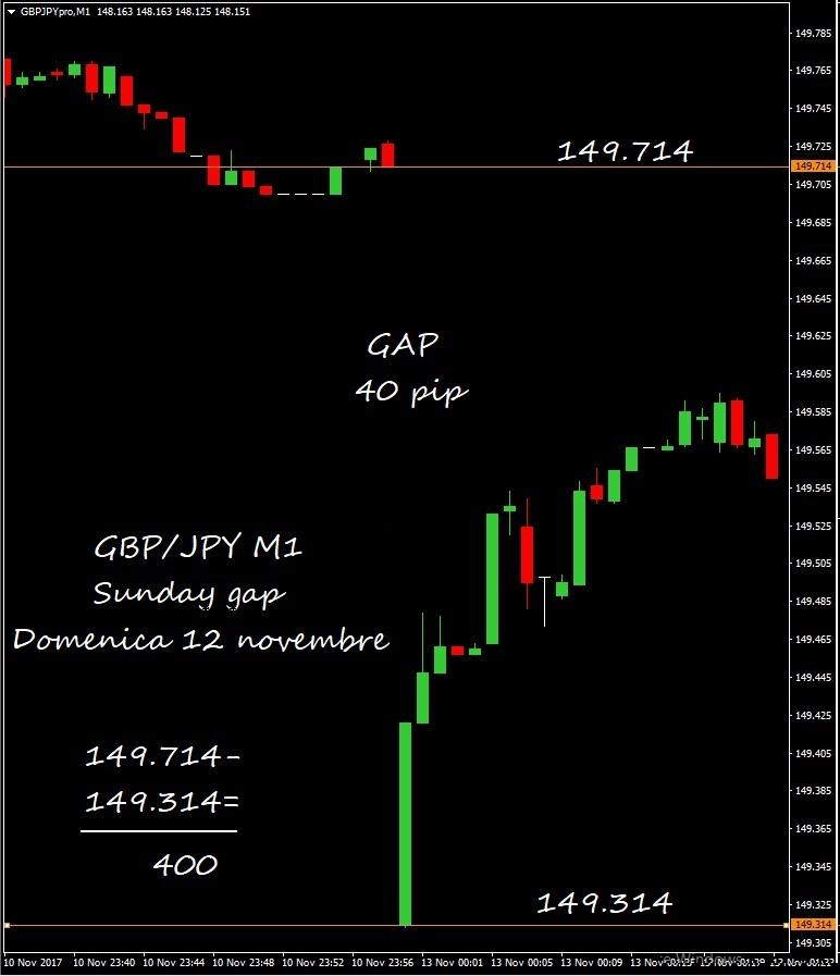 6. gap usd jpy