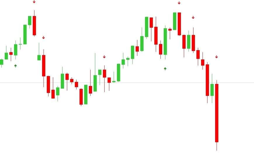 Indicatore con frecce per i pattern engulfing
