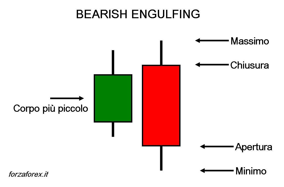 Pattern Bearish Engulfing (ribassista)