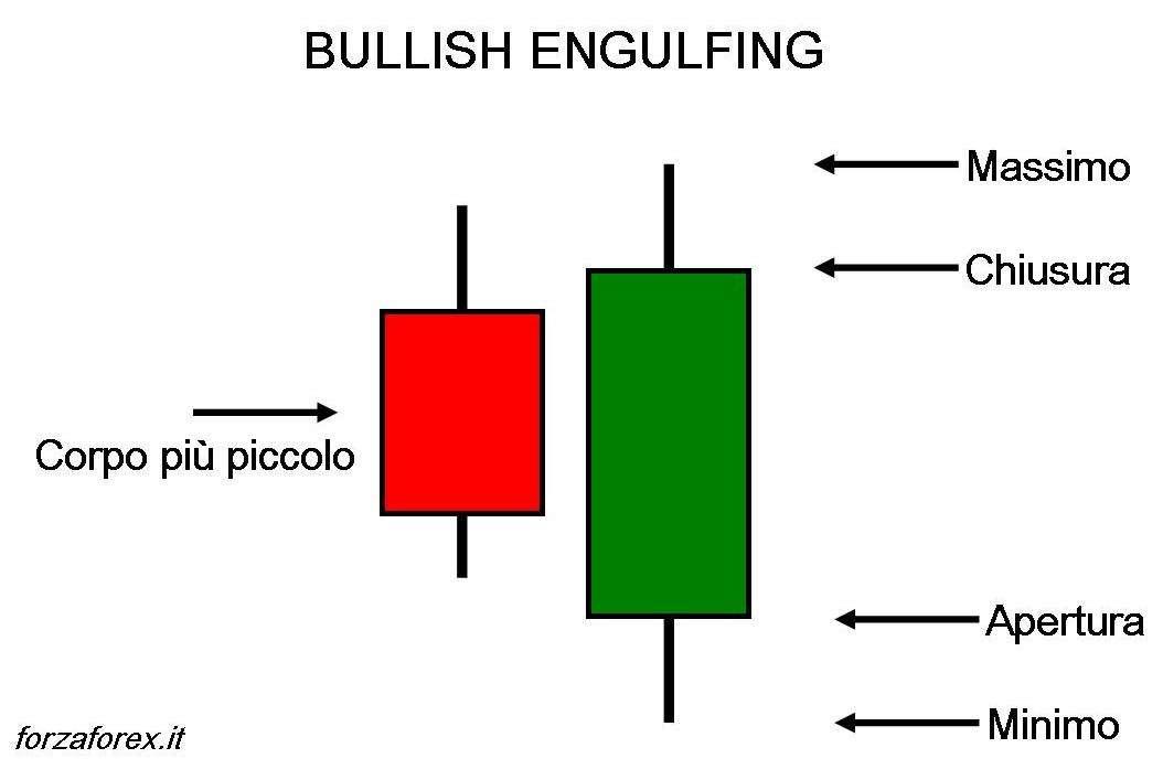 Pattern Bullish Engulfing (rialzista)