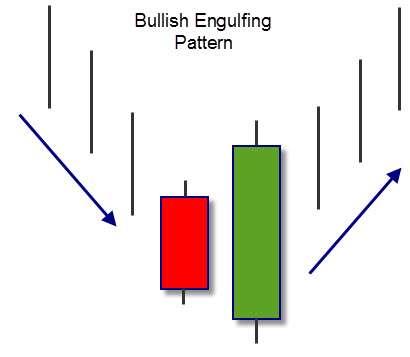 Bullish engulfing pattern cambio trend
