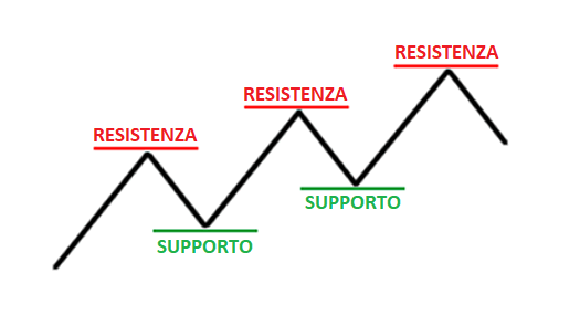 STRATEGIA SR SUPPORTO RESISTENZA