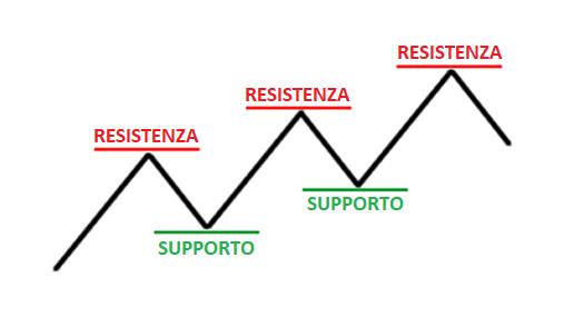 STRATEGIA SR SUPPORTO RESISTENZA