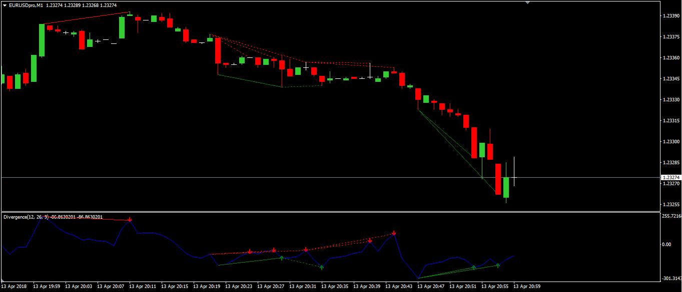 Indicatore Divergenze
