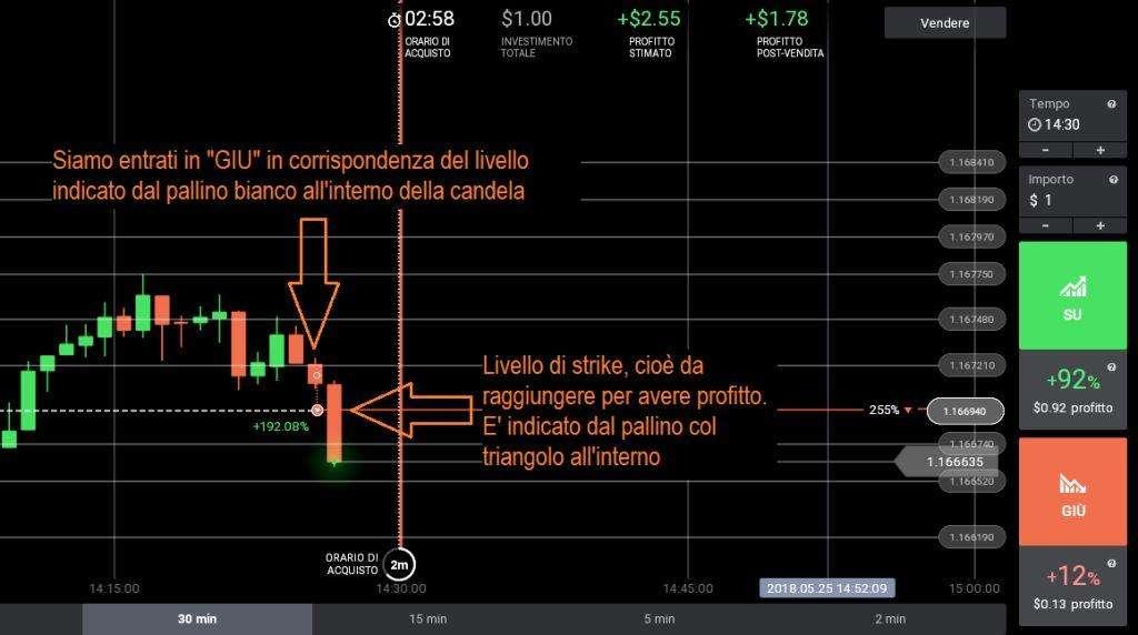 Esempio di trading