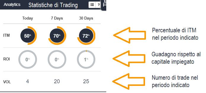 Statistiche di Trading