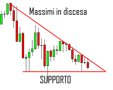 Triangolo Discendente
