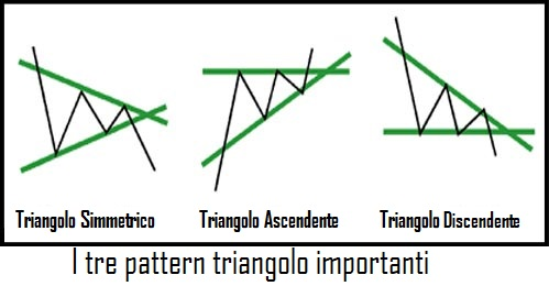 tre pattern triangolo
